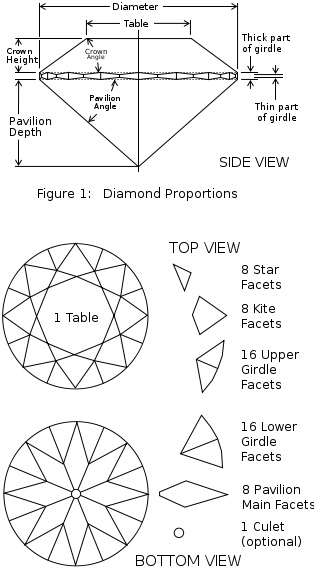 round brilliant facets